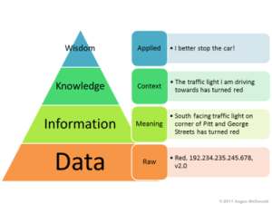 Information Systems Pyramid