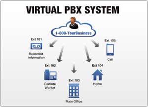 Asterix Virtual PBX System