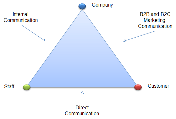 Communications Pyramid