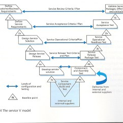 Model In Software Testing V Diagram Vw Polo 9n Radio Wiring Of Ideas And Notes