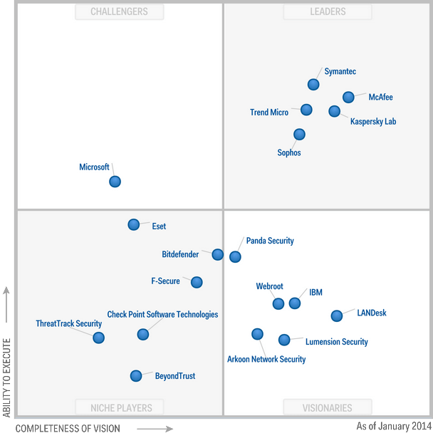 Magic-Quadrant-for-Endpoint-Protection-Platforms-2014