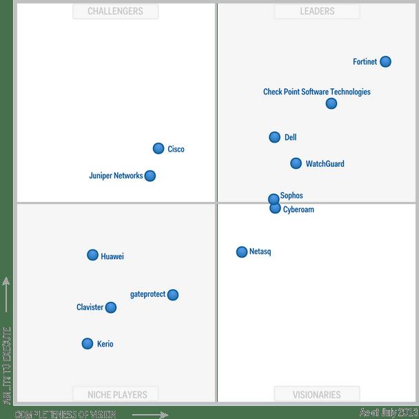 Magic-Quadrant-for-Unified-Threat-Management-2013