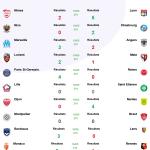 Résultats Trente-septième journée de ligue 1 -2021