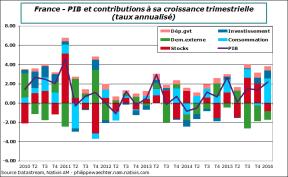 france-2016-t1-pib-contrib