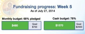 Fundraising progress week 5