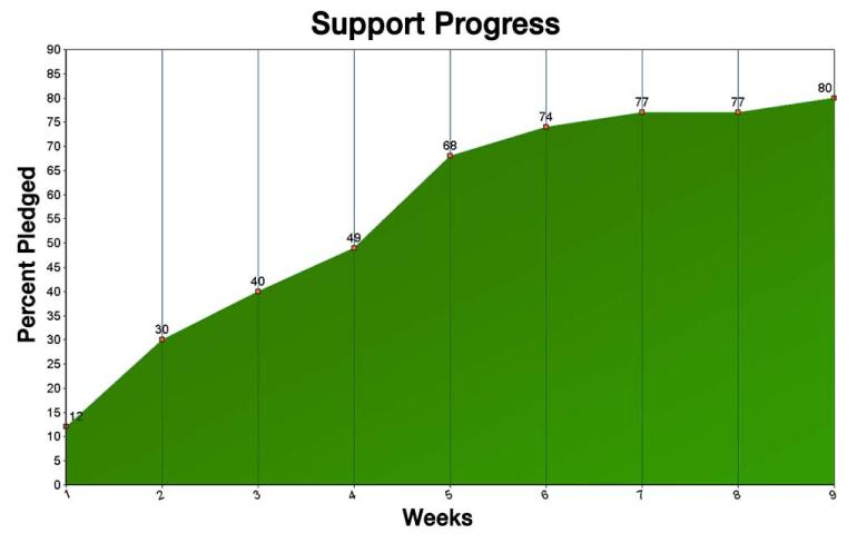 Fundraising progress