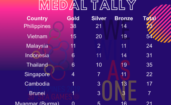Updated Sea Games 2019 Medals By Team Philippines