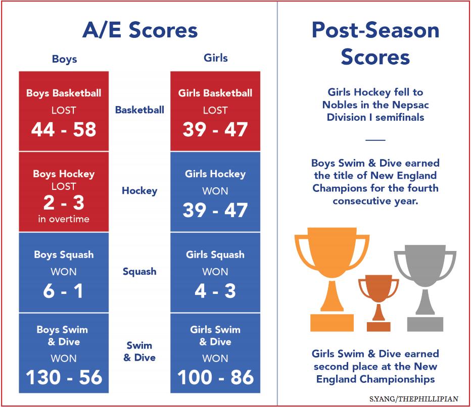 A/E and Post-Season Results