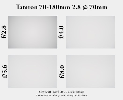 tamron 70-180mm f/2.8 2.8 review comparsion sharpness resolution contrast 42mp 61mp test sony a7rIII a7rII a7riv distortion sunstars starburst