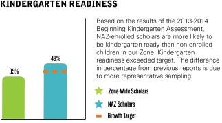 NAZ-Kindergarten Readiness Graphic with text