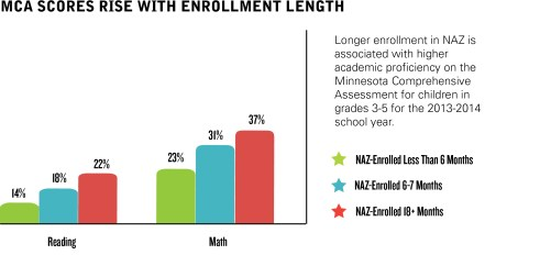 NAZ-MCA Scores Graphic with text