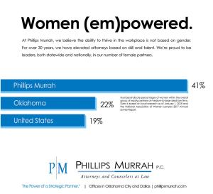 Phillips Murrah Women Empowered