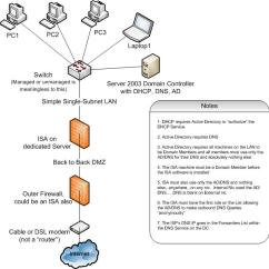 Dmz Network Diagram With 3 Block Visio Template Home Eight Ineedmorespace Co Simple Back To Example Phillipwindell Layout Examples