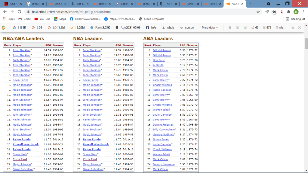 You can see John Stockton has five of the top 6 seasons for assists-per-game, all=time.