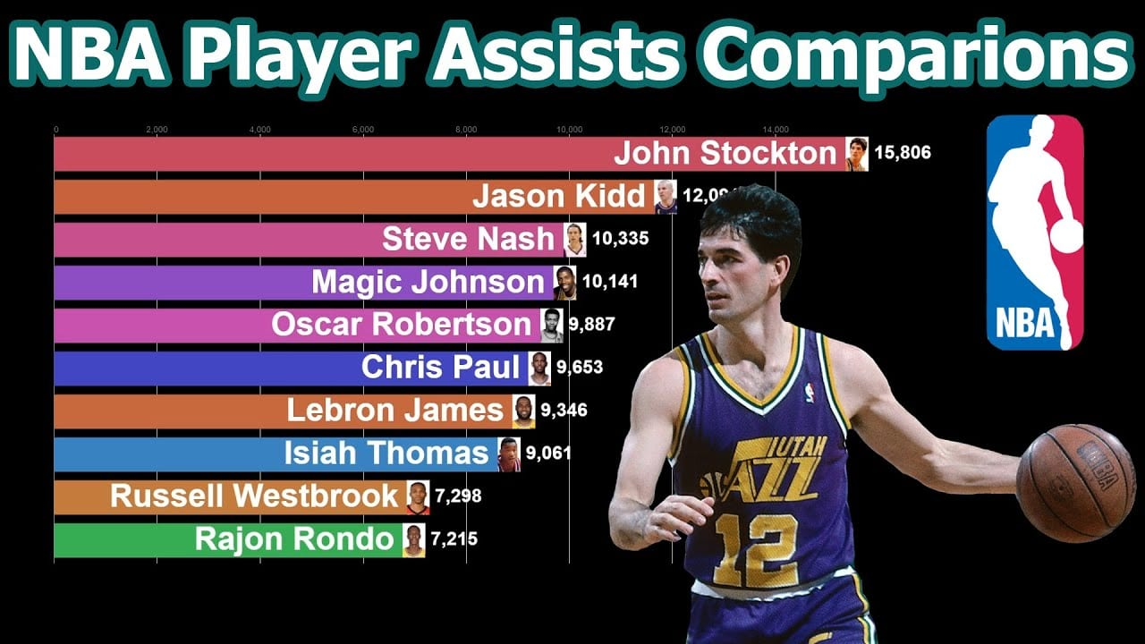 John Stockton: the stats, records, assists, & greatness via @PhillyWhat