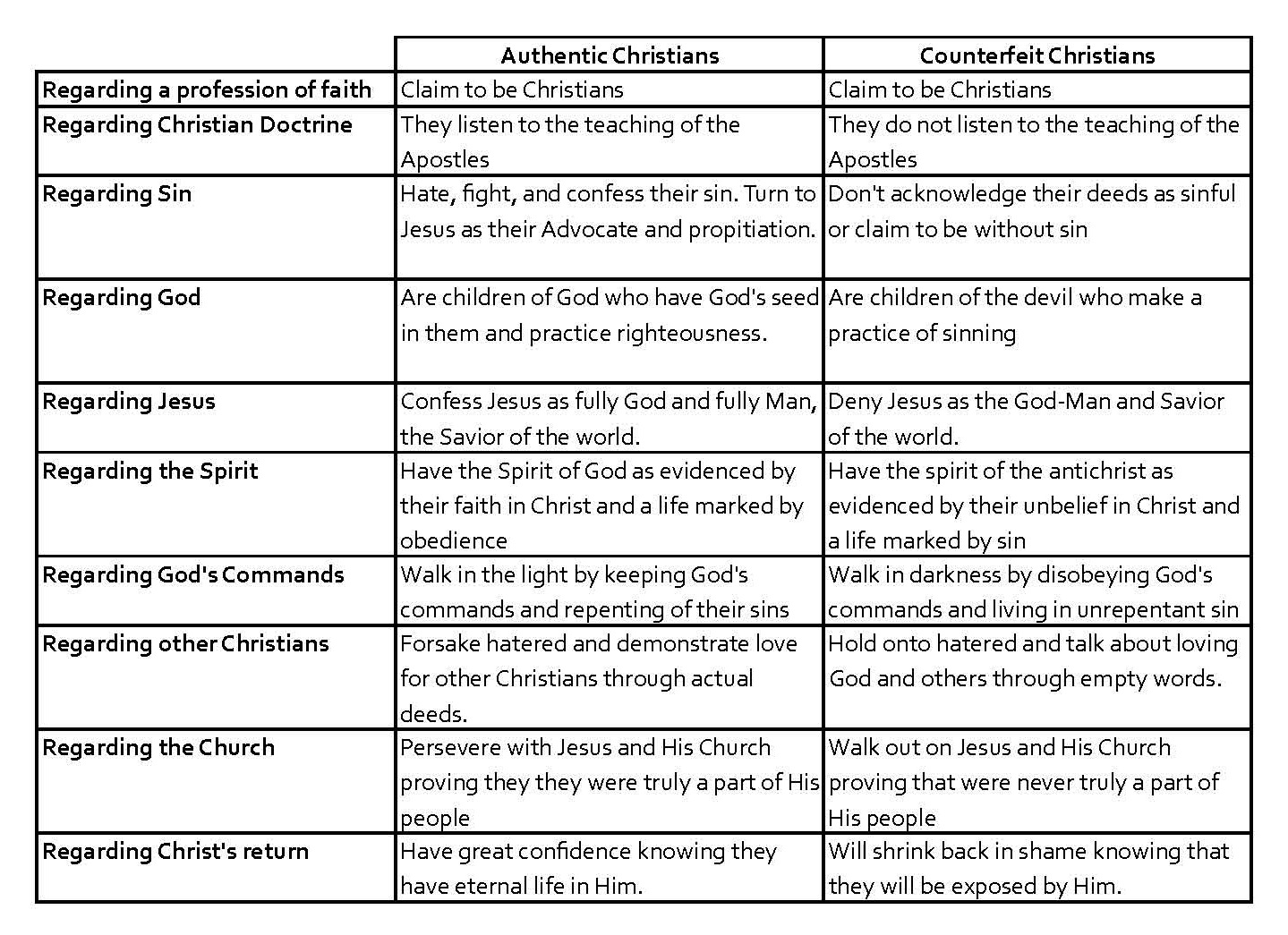 Authentic Christians Vs Counterfeits