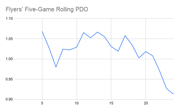 Flyers' Five-Game Rolling PDO