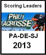 Boys scoring leaders