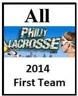Girls First Team