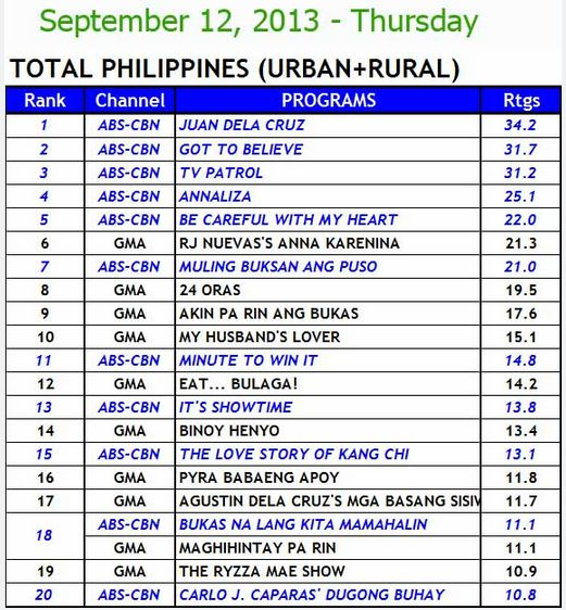 National TV Ratings