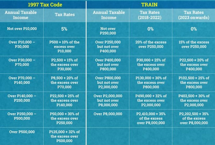 taxation tax on income philippines A tax (from the latin taxo) is a mandatory financial charge or some other type of levy imposed upon a taxpayer (an individual or other legal entity) by a governmental organization in order to fund various public expenditures.