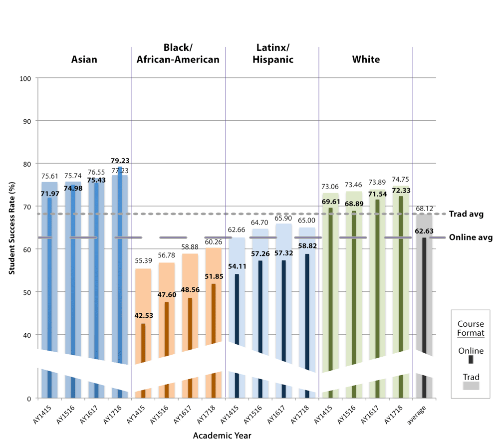 Bar chart showing Peralta student success rates and equity gaps from Academic Years 2014-15 through 2017-18