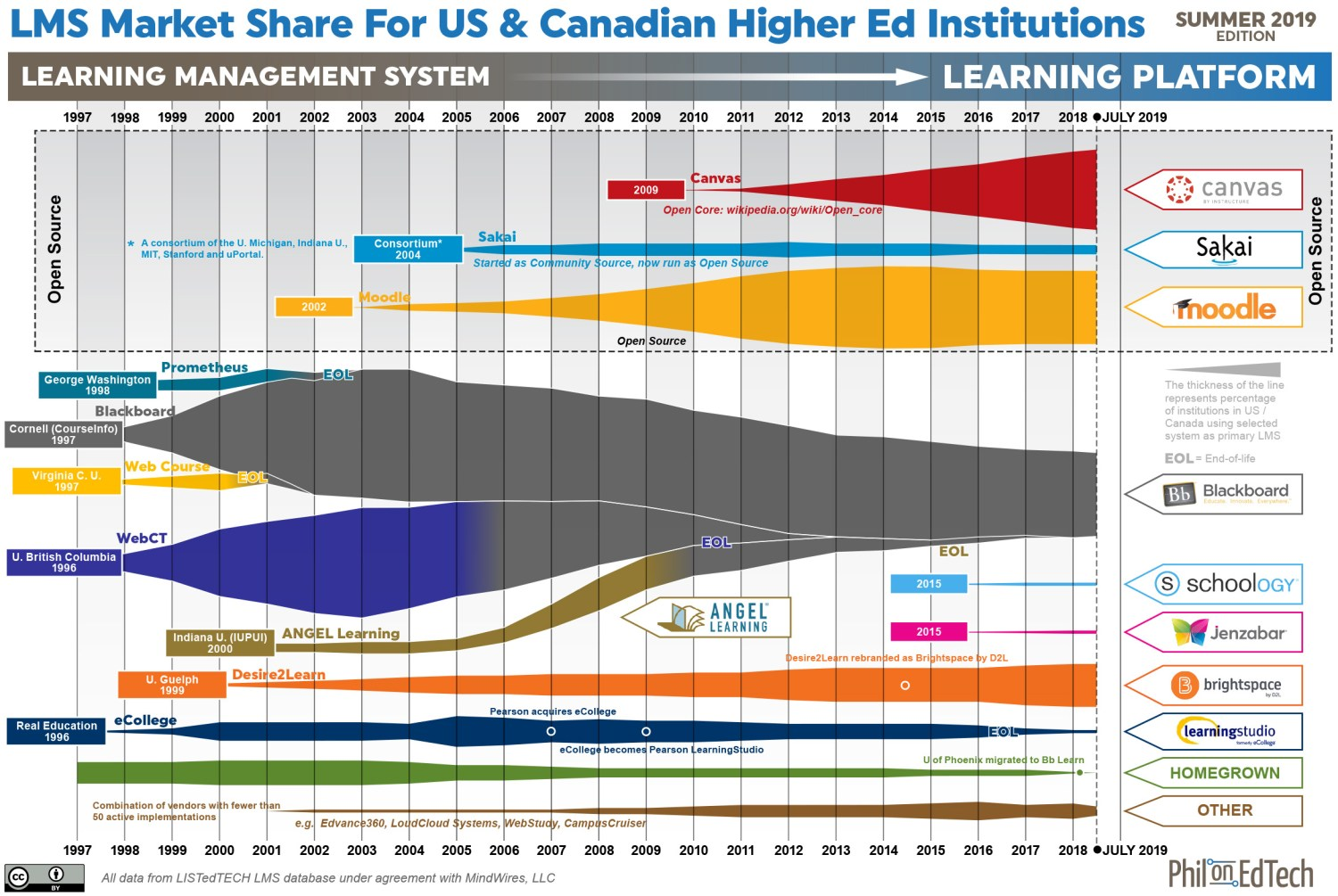 LMS market graphic for US & Canada higher education, showing market share bands from 1997 - 2019, with notes on primary vendors and corporate acquisitions.