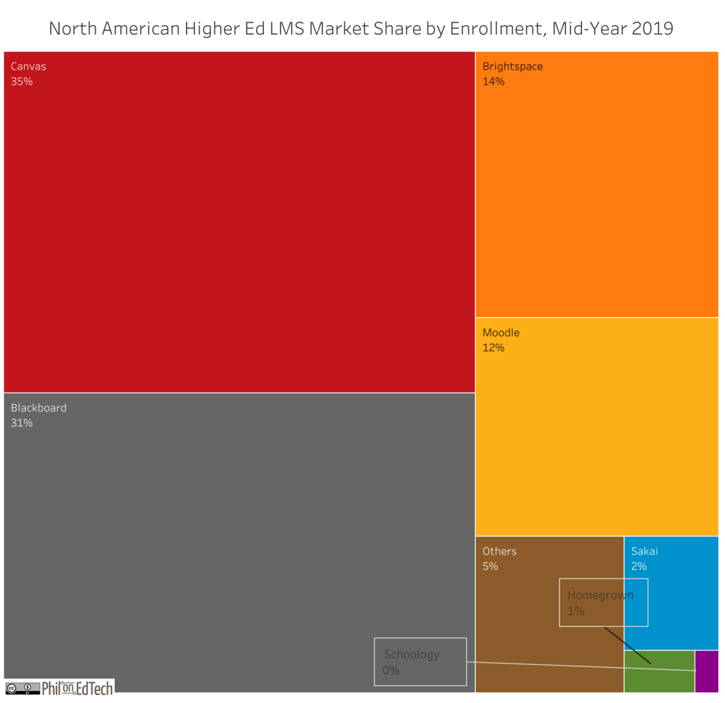 North American Higher Ed LMS market share by enrollment, with Canvas at 35%, Blackboard at 31%, Brightspace at 14%, and Moodle at 12%.
