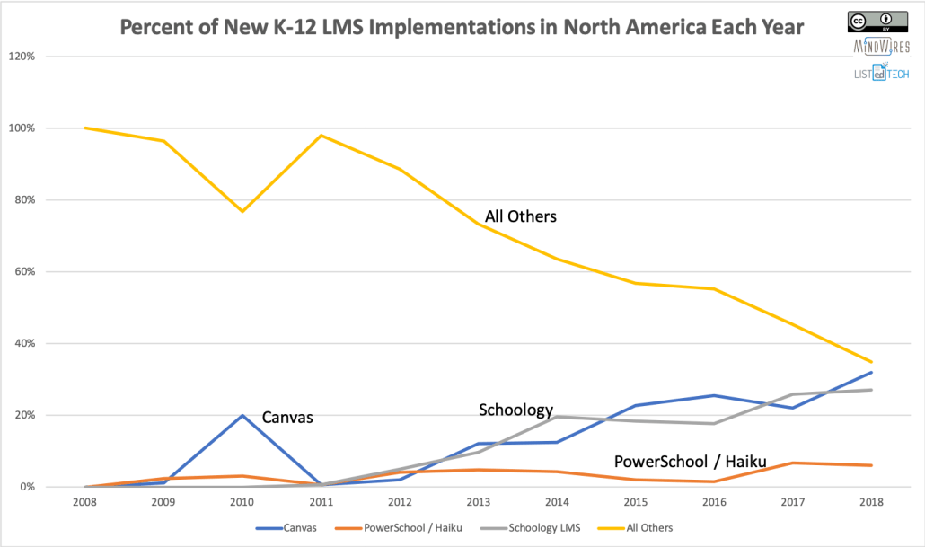 LMS percentage of new implementations each year in K-12 market for US & Canada, showing Canvas, Schoology, PowerSchool, and All others.