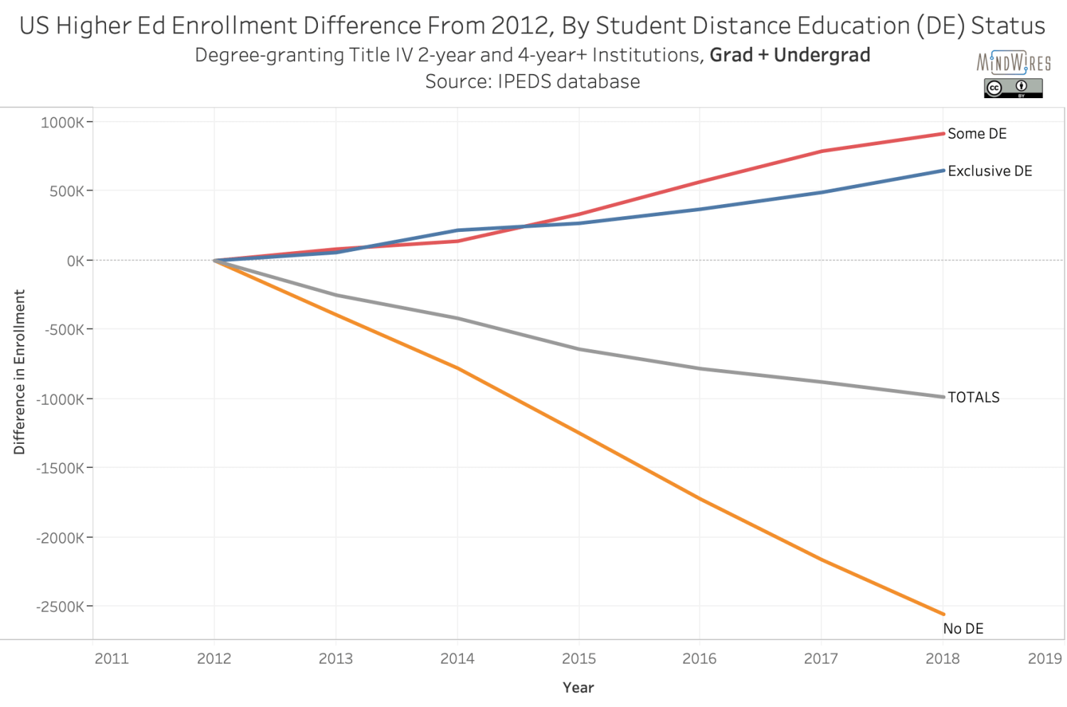 US Higher Ed Enrollment Difference From 2012, By Student Distance Education (DE) Status - grad and undergrad combined