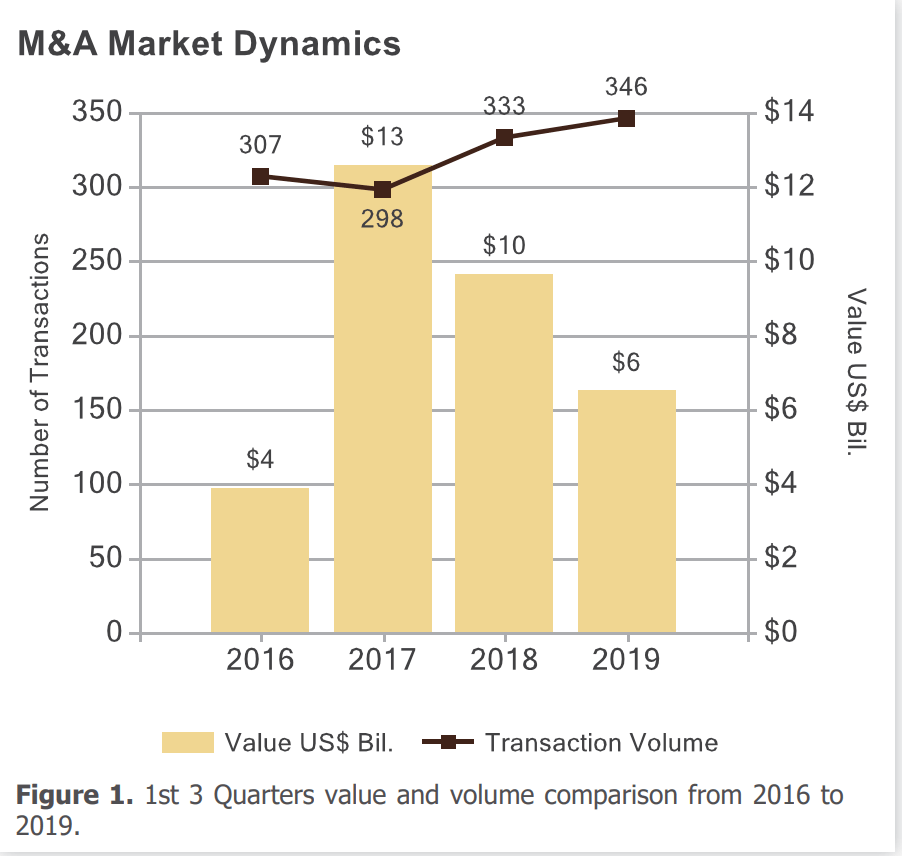 M&A activity in education from 2016 - 2019. Total deal value peaked in 2017 at $10 billion, but the number of deals is continuing to grow.