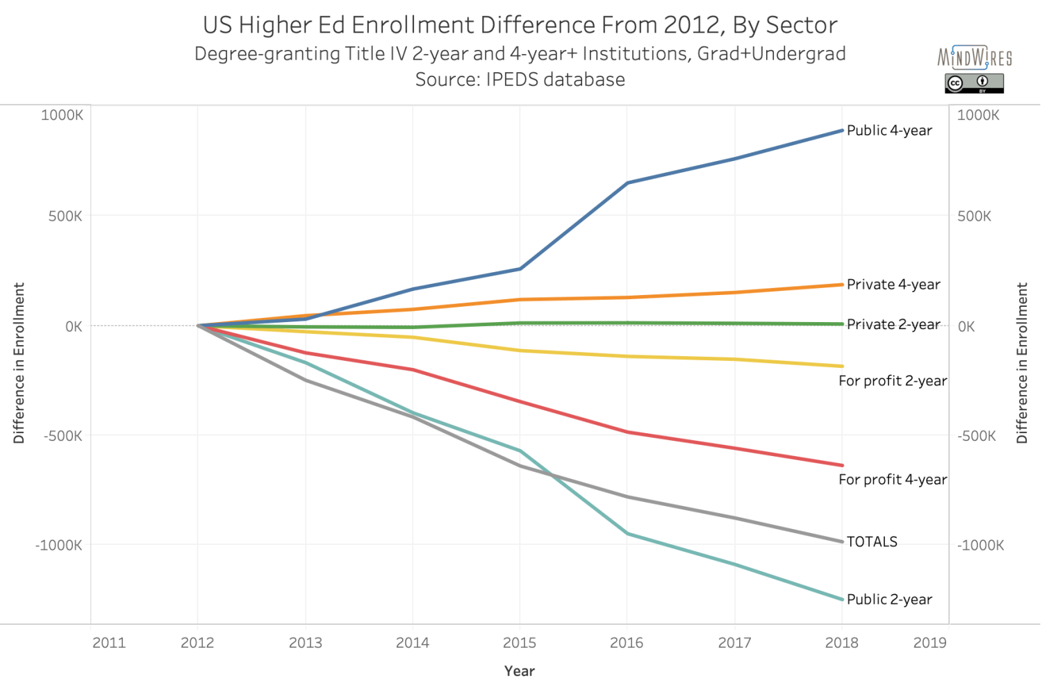 US Higher Ed Enrollment Difference From 2012, By Sector