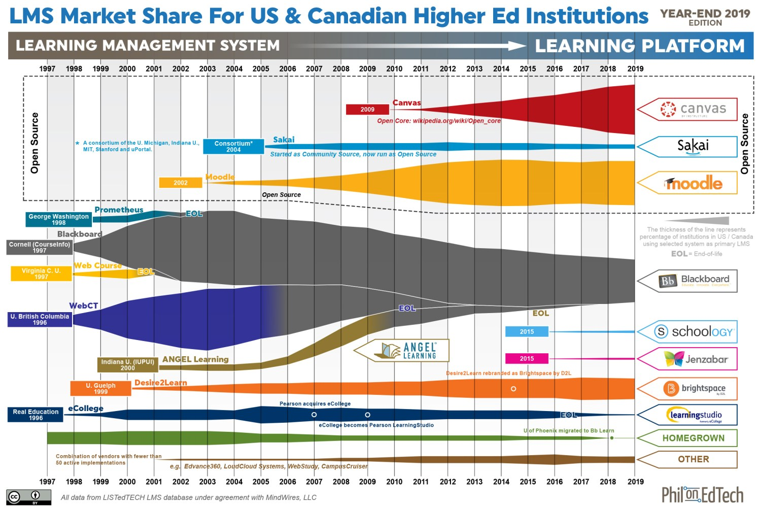 Sankey diagram of LMS market, with width of bands representing percentage of higher ed institutions using each LMS as a primary system