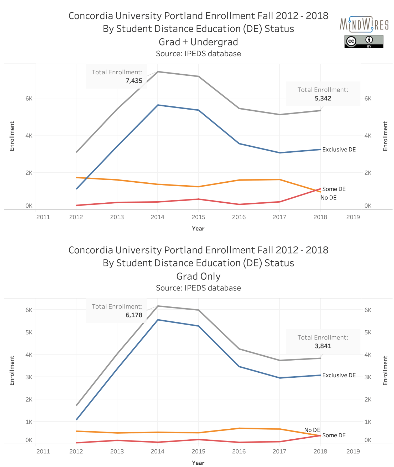 Concordia University Portland Enrollment by distance education type, 2012 - 2018, for undergrad + grad and for grad only