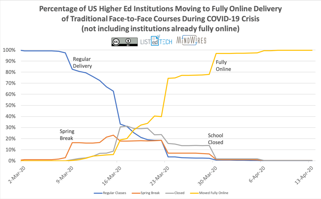 Percentage of US Higher Ed Institutions Moving to Fully Online Delivery of Traditional Face-to-face Courses During COVID-19 Crisis