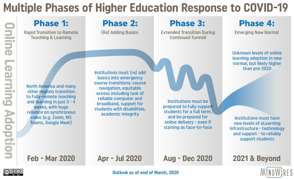 Graphic showing four phases of higher education response to COVID-19 in terms of online learning adoption.