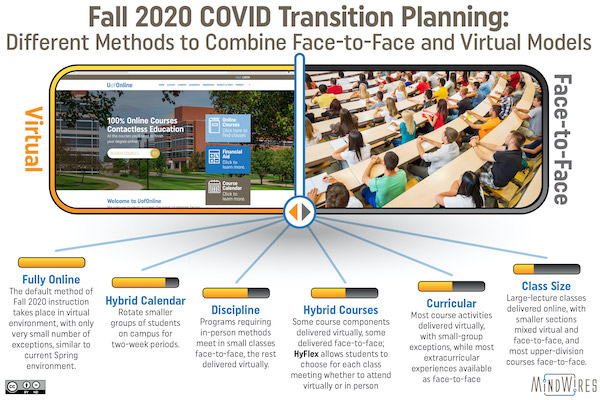 The hybridization of higher ed, accelerated by COVID-19