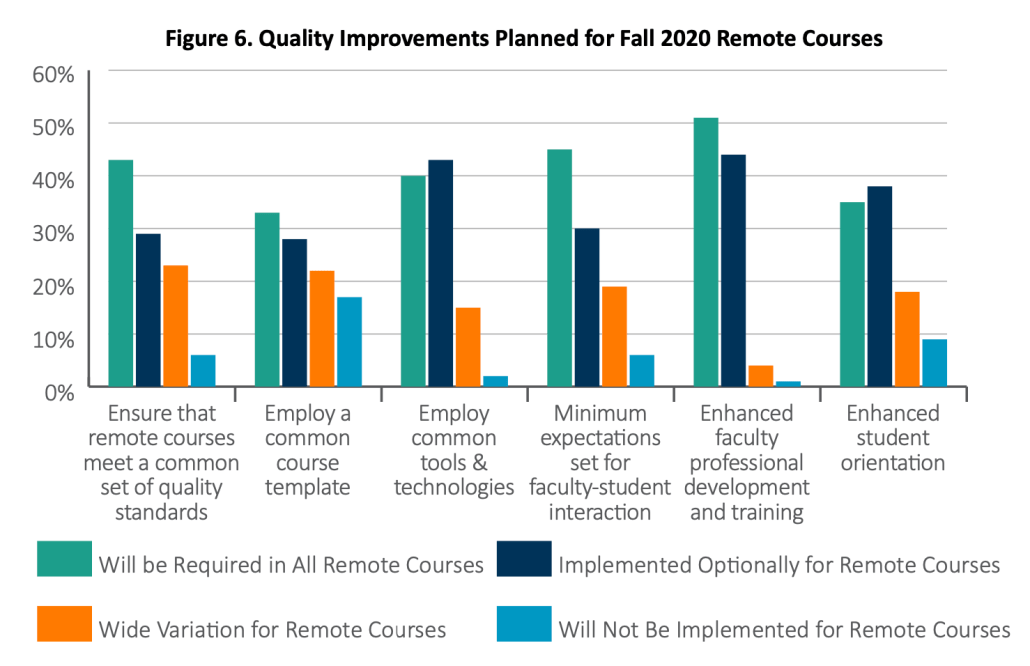 Figure 6 showing methods to improve planned fall 2020 remote courses