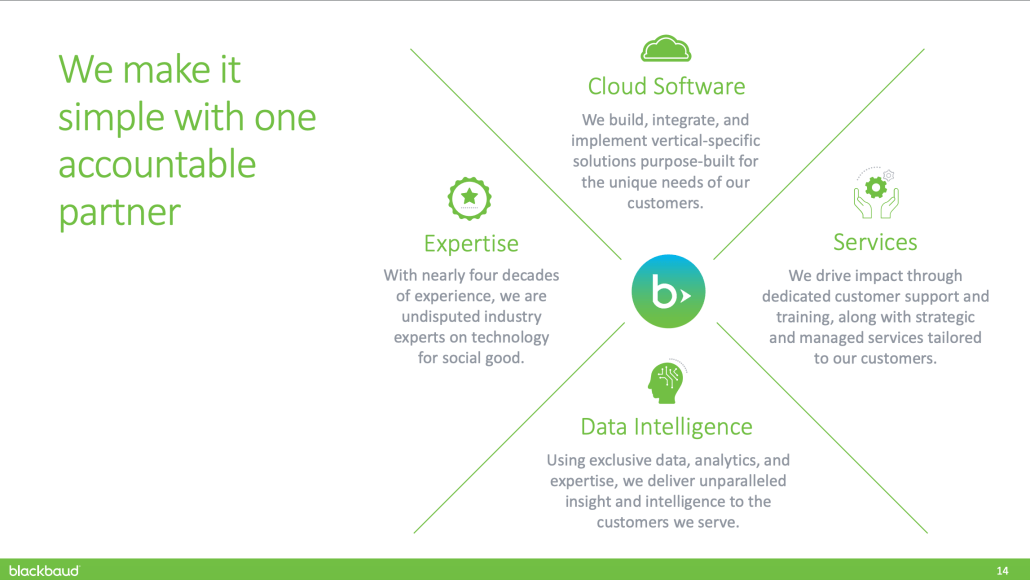 "Slide from Blackbaud investor presentation describing ""We make it simple with one accountable partner"""