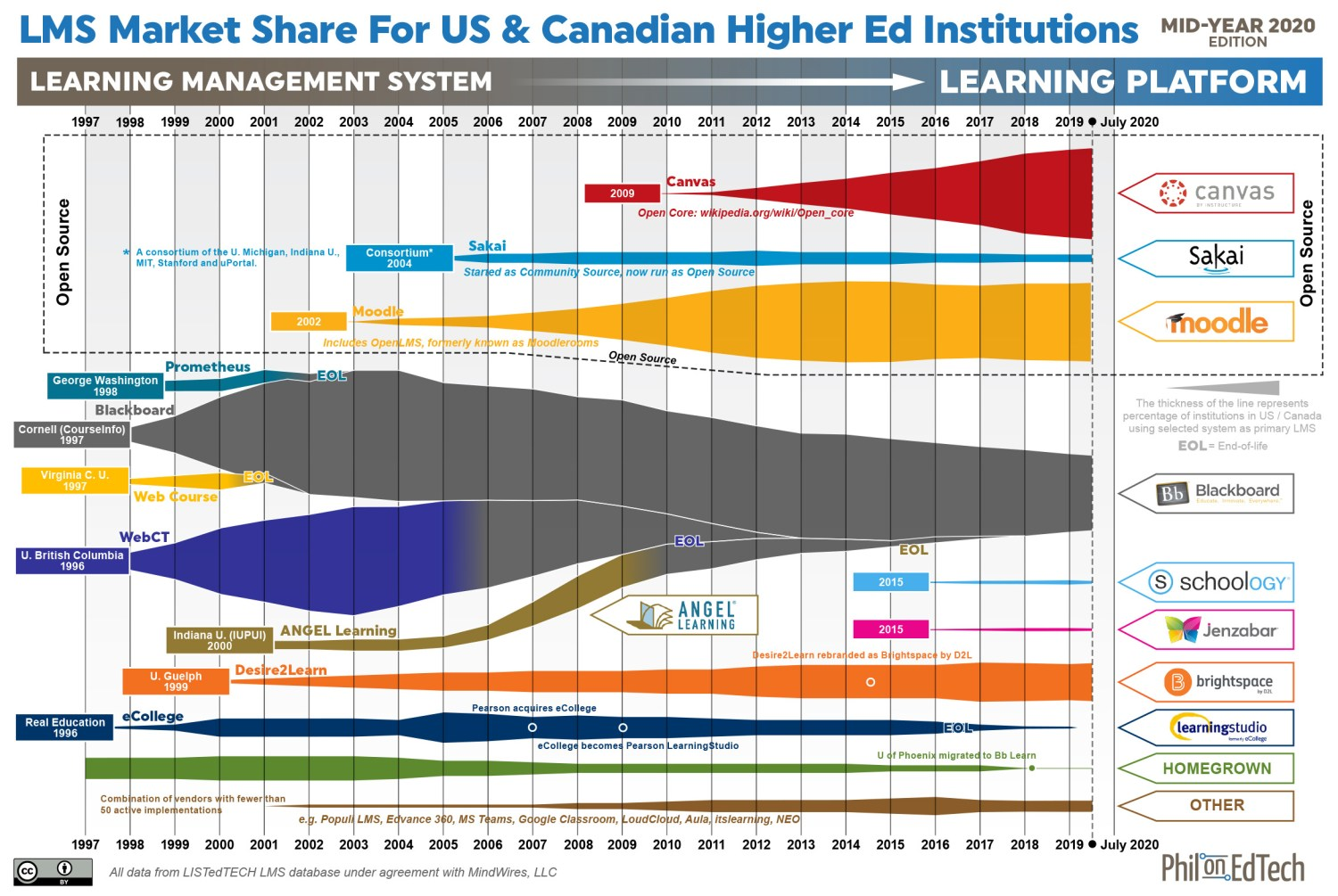 LMS market share for US and Canadian higher ed institutions - the squid graphic for mid-year 2020