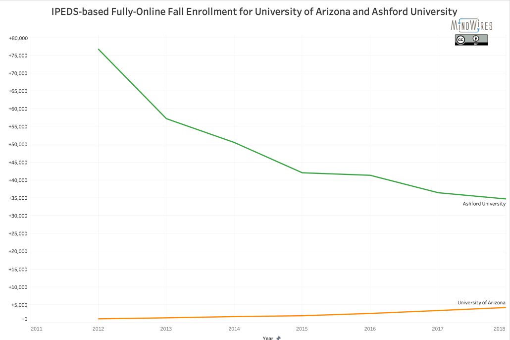 IPEDS data for fully-online students at Ashford University and the University of Arizona since 2012.