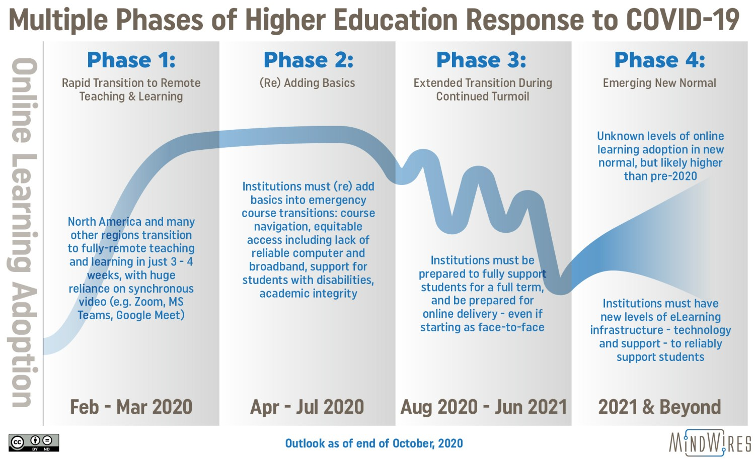Four phases of higher ed response to Covid-19, from rapid transition in Spring 20 thru new normal in late 2021 and beyond