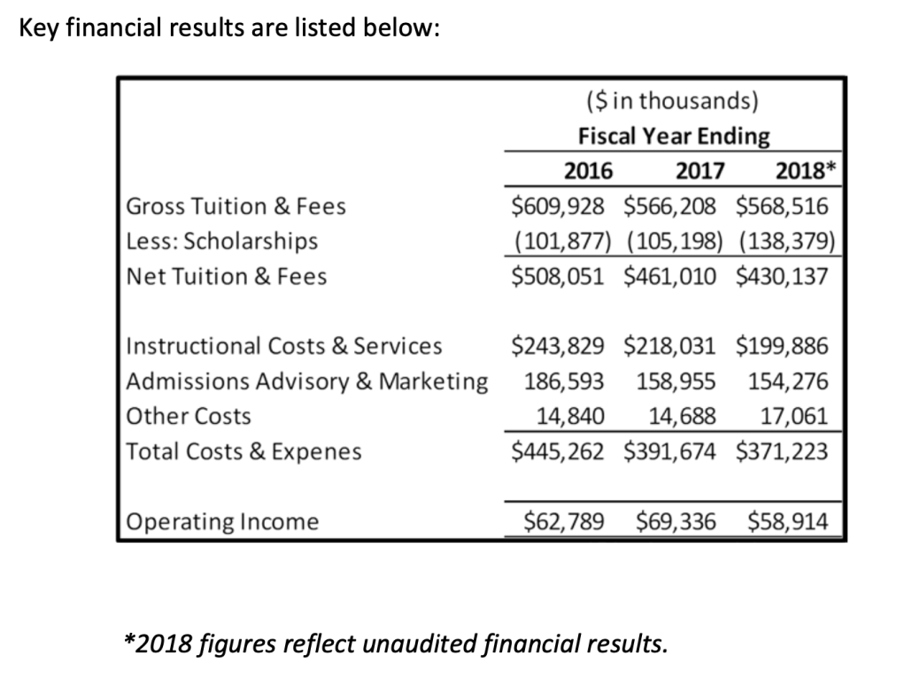 Ashford University 2019 accreditor's report showing $63 million, $69 million, and $59 million in operating income for 2016 through 2018.