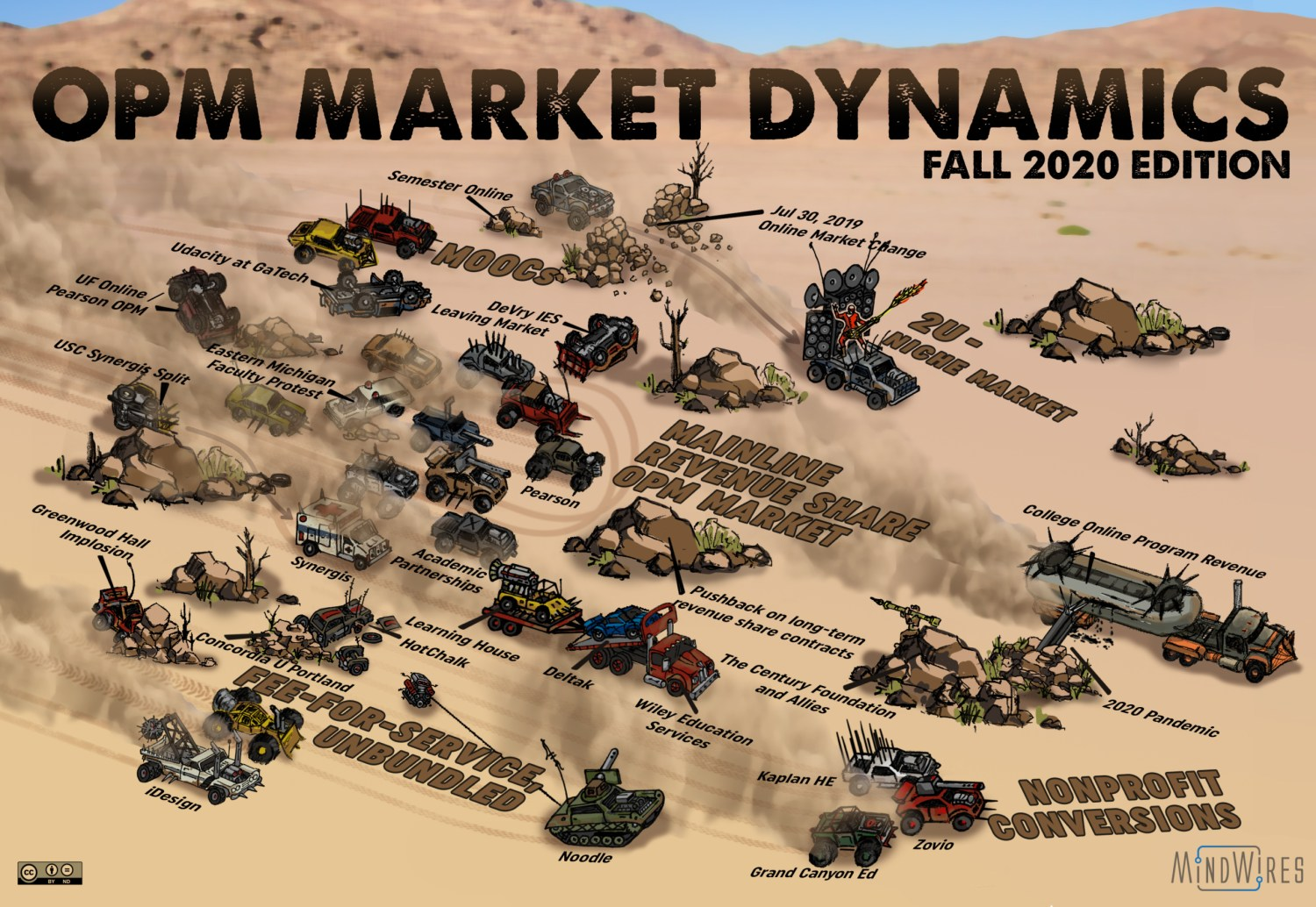 OPM Market Dynamics, Fall 2020, revised by Noodle acquisition of HotChalk assets and by pandemic risk for college revenue