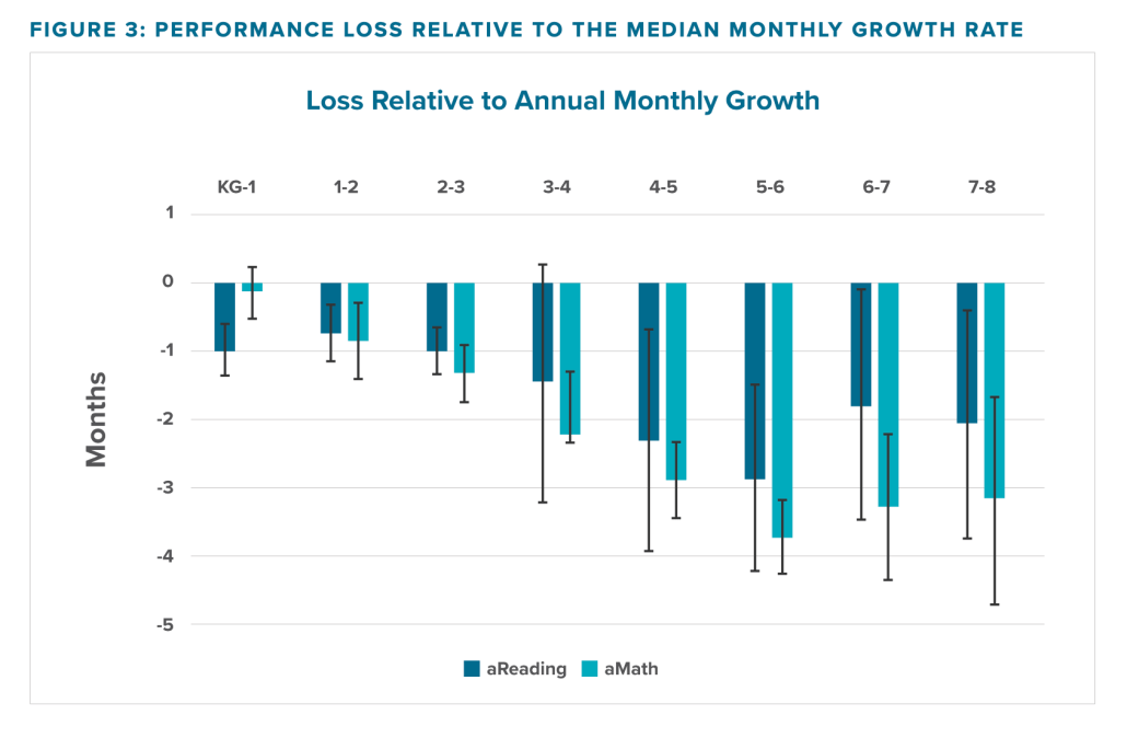 Figure 3 from Illuminate showing performance loss relative to the median monthly growth rate