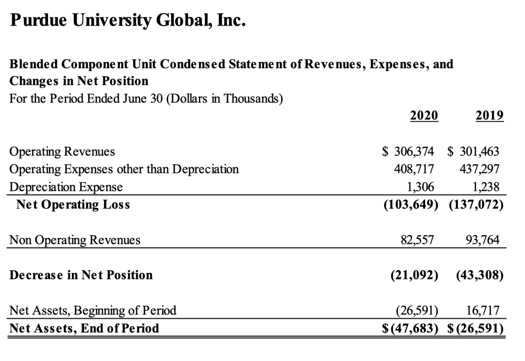 Purdue Global FY2019 and FY2019 statement of revenues, expenses, and changes in net position