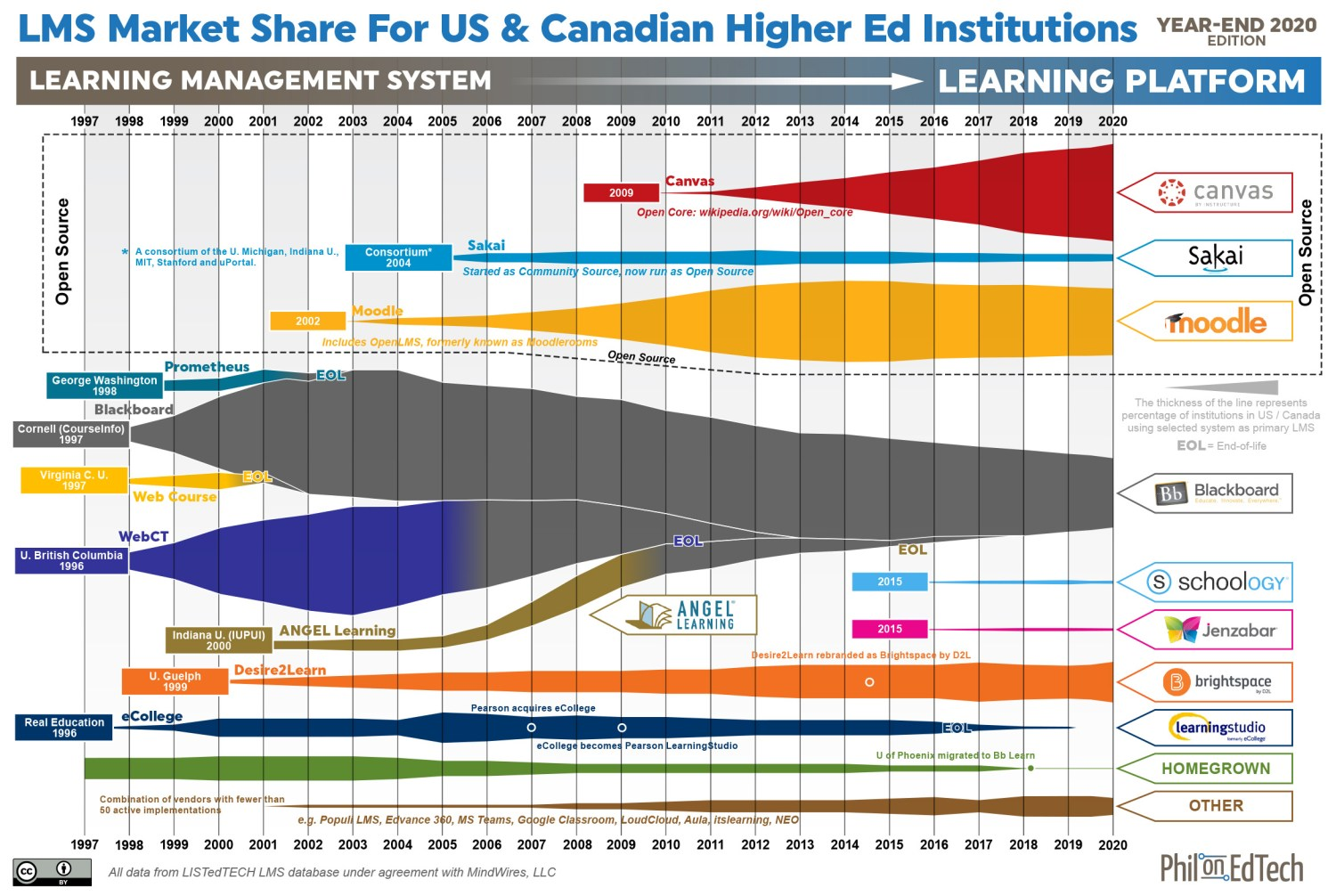 Year-end 2020 graphic of LMS market share for US & Canadian higher ed institutions