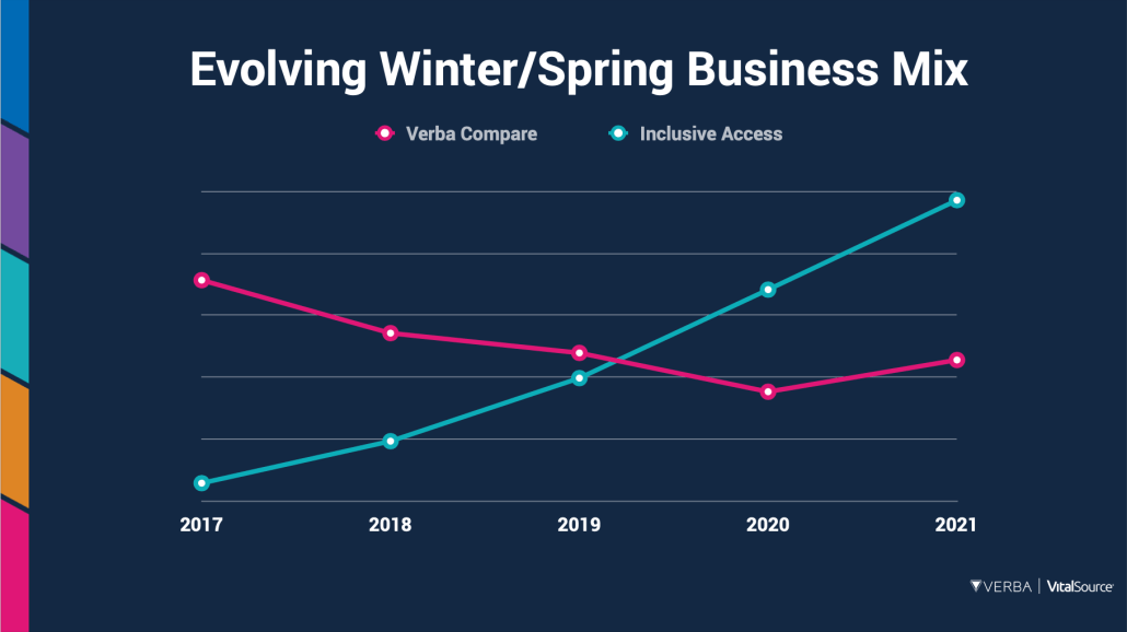 Evolving Winter/Spring Business Mix