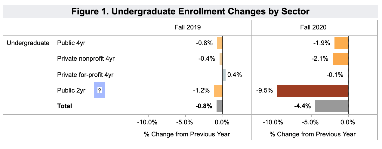 NSC Stay Informed sector-based enrollment estimates from Fall 2019 - 2020, showing 9.5% drop in public 2-year category.