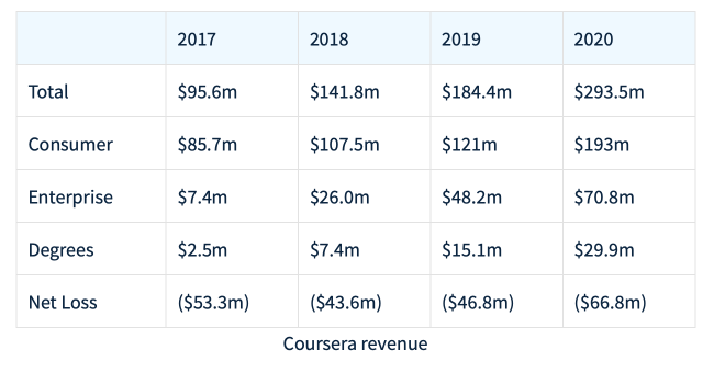 Class Central analysis of Coursera's revenue by segment from 2017 - 2020